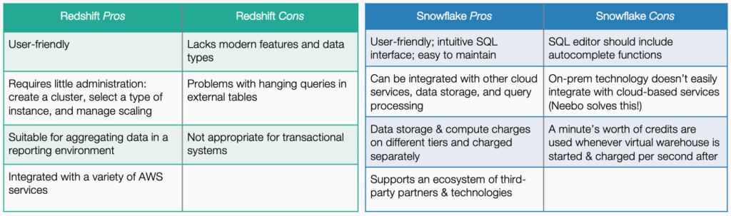 Redshift Pros and Cons and Snowflake Pros and Cons